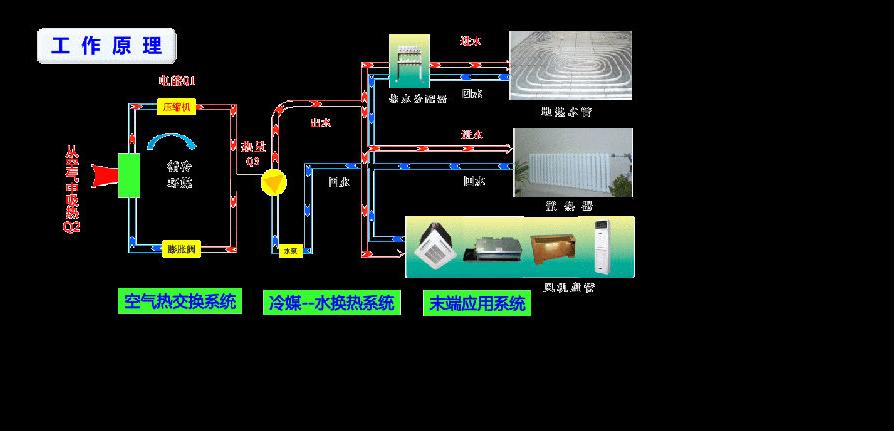 【地暖安装步骤示意图